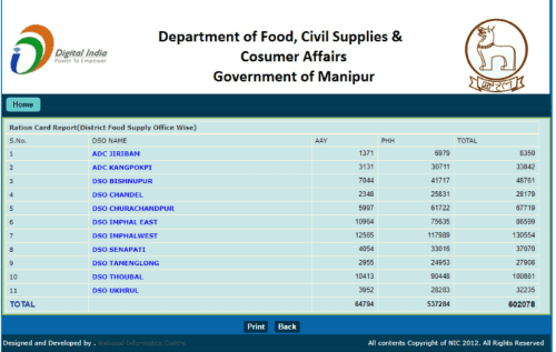 Ration Card And Beneficiary Details